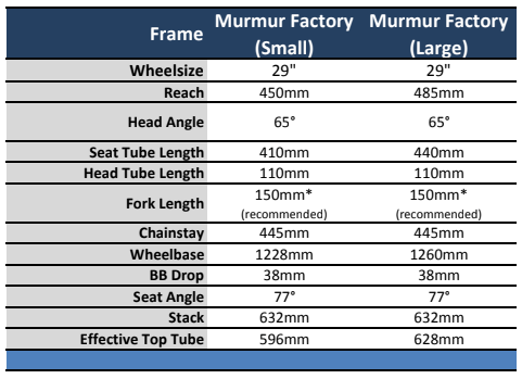 Starling Murmur Factory Review